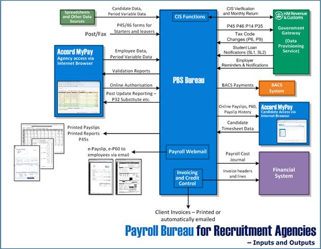 Payroll Bureau for recruitment agencies